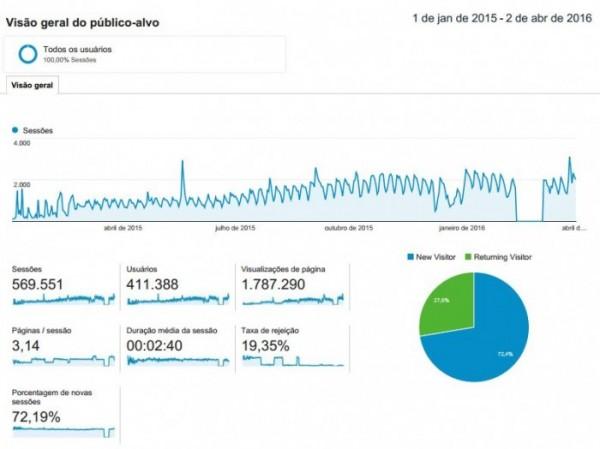 estatísticas blog musculação para ectomorfo 2015 a 2016