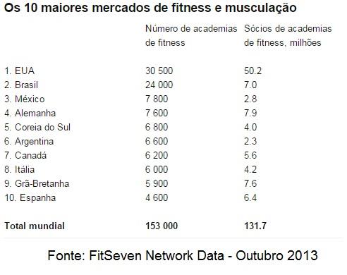 Os 10 maiores mercados de fitness e musculação