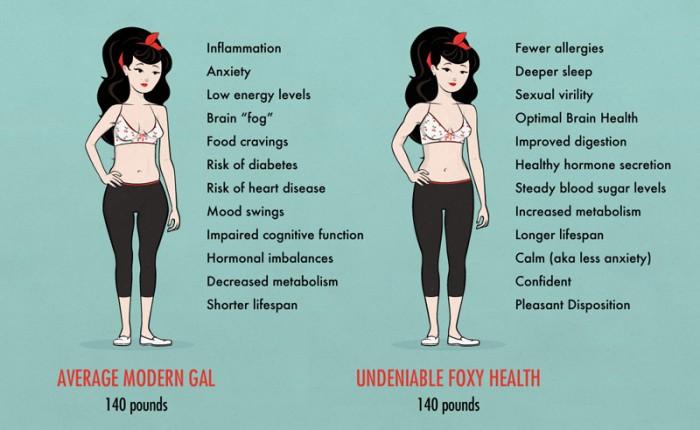 tipos de corpo de mulher magra normal e saudável