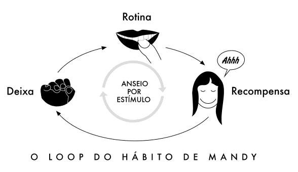 ciclo do hábito de roer unhas